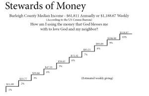 Stewards of Money