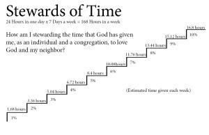 Stewards of Time